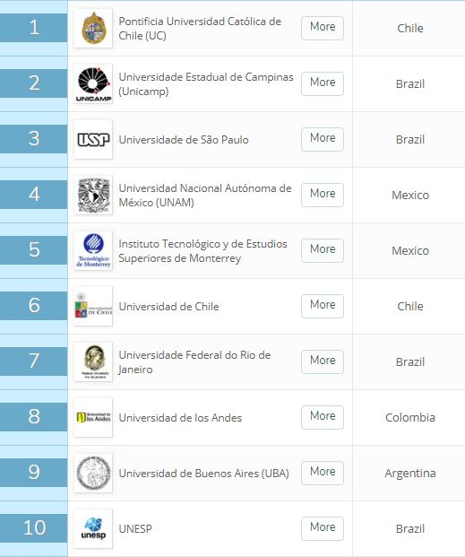 American University Ranking >> Qs University Ranking For Latin American Universities Belgo
